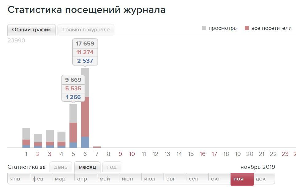 Статистика ЖЖ по СК. после попадания поста в рекомендаванные на главную страницу ЖЖ.jpg