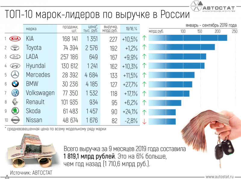 ТОП-10 автомобильных марок литдеров по выручке в России в январе-сентябре 2019 года.jpg