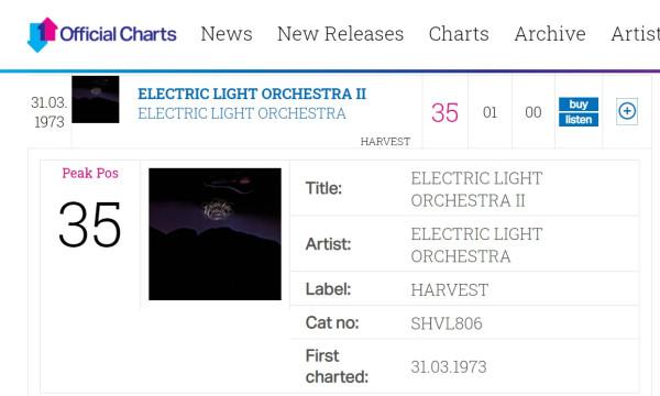 ELECTRIC LIGHT ORCHESTRA - ELECTRIC LIGHT ORCHESTRA II album 1973 chart Great Britain.jpg