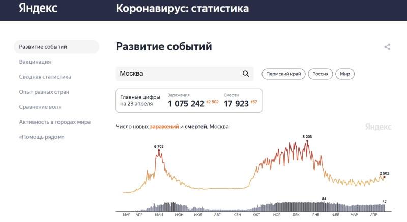Рост заболеваемости коронавирусом в москве 23 апреля 2021 года.jpg