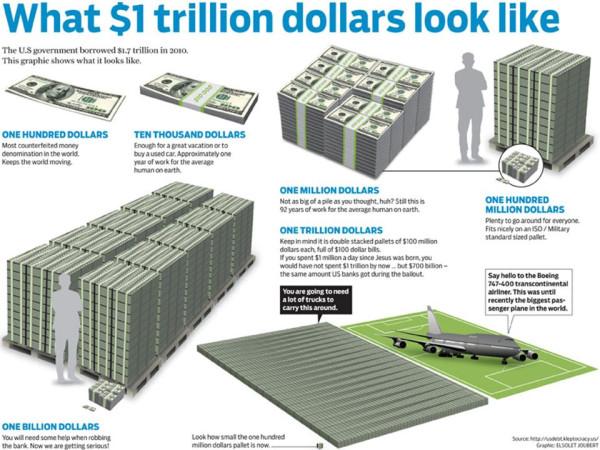 Как выглядит один триллион долларов.jpg