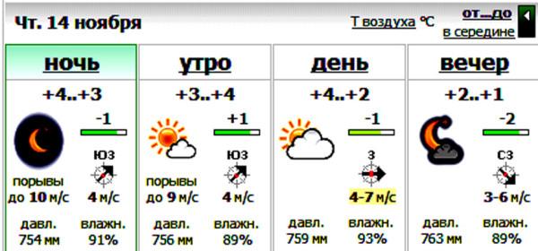 погода на день 14