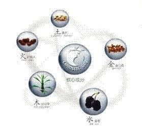 Инновационная технология - Формула «Chaostic-Bio» основана на традиционной китайской теории баланса пяти элементов.