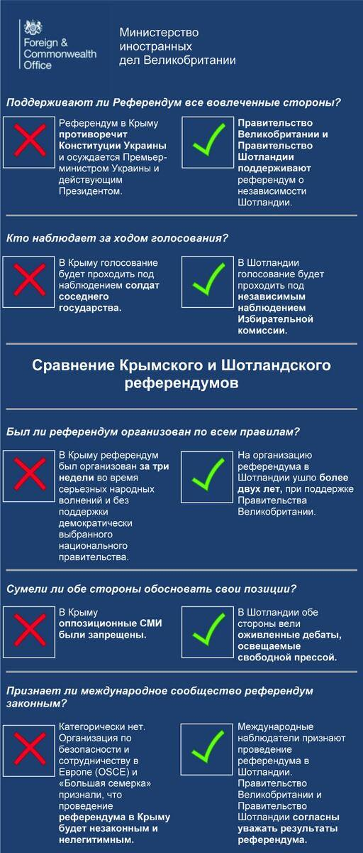 Референдум Крым-Шотландия