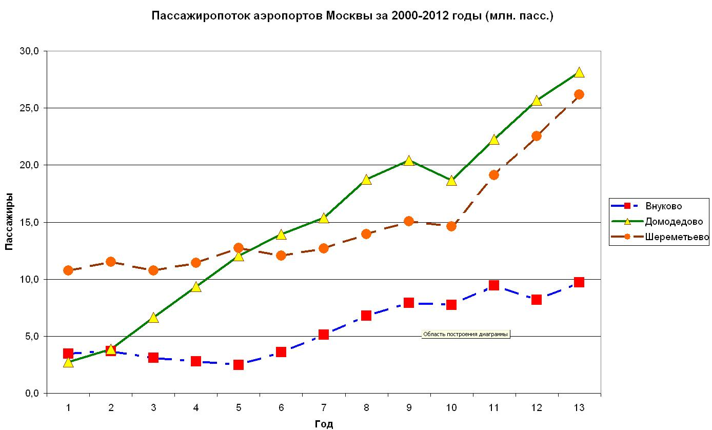 аэропорты Москвы 2000-2012