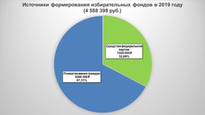 Источники формирования избирательных фондов Псковского «Яблока» в 2019 году