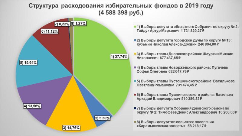 Структура расходования избирательных фондов Псковского «Яблока» в 2019 году