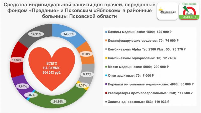 Отчёт о расходовании денежных средств, потраченных на приобретение средств индивидуальной защиты Фондом «Предание».
