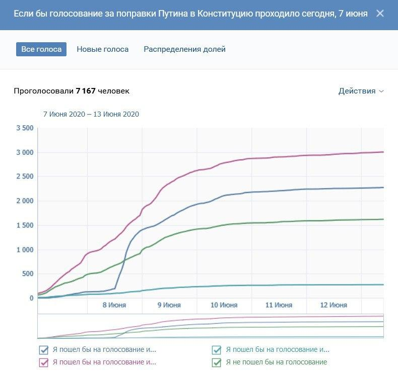 График голосования ВКонтакте по поправкам Путина в Конституцию 7 - 13 июня 2020 года.