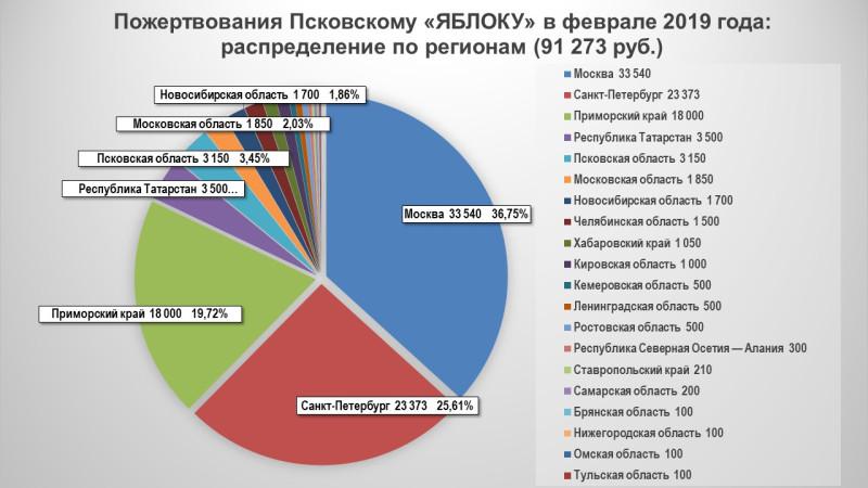 Пожертвования Псковскому «ЯБЛОКУ» в феврале 2019 года: распределение по регионам. Состояние сбора на 19/02/2019 ;