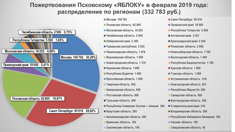 Пожертвования Псковскому «ЯБЛОКУ» в феврале 2019 года: распределение по регионам