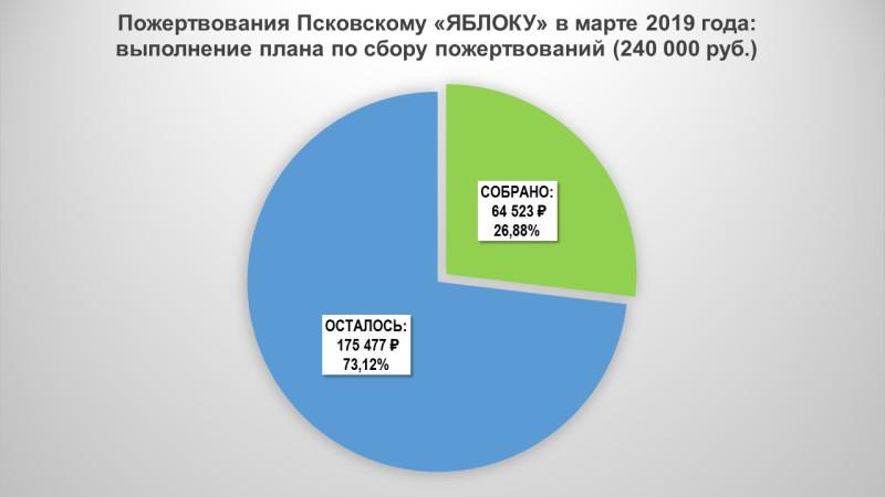 Пожертвования Псковскому «ЯБЛОКУ» в марте 2019 г.