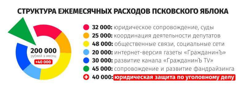 Структура ежемесячных расходов Псковского «Яблока»