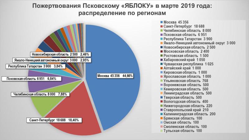 Пожертвования Псковскому «ЯБЛОКУ» в марте 2019 года: распределение по регионам