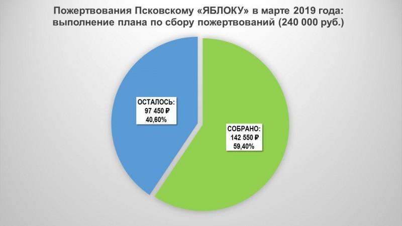Пожертвования Псковскому «ЯБЛОКУ» в марте 2019 года: выполнение плана по сбору пожертвований