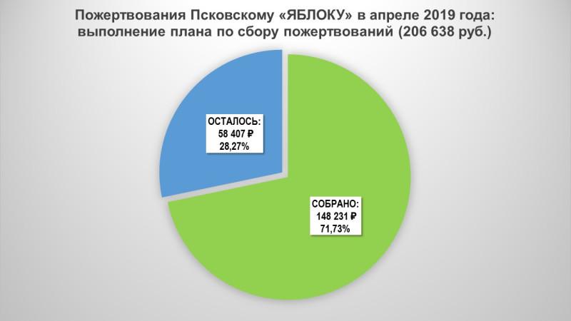 Пожертвования Псковскому «Яблоку» в апреле 2019 года