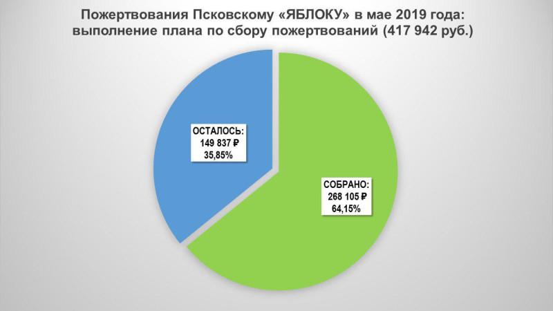 """Пожертвования Псковскому """"ЯБЛОКУ"""" в мае 2019 года: выполнение плана по сбору пожертвований"""