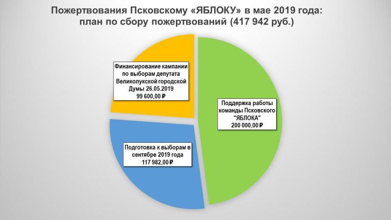 """Пожертвования Псковскому """"ЯБЛОКУ"""" в мае 2019 года: план по сбору пожертвований"""
