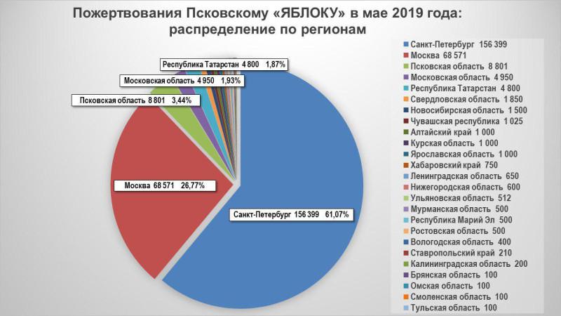 """Пожертвования Псковскому """"ЯБЛОКУ"""" в мая 2019 года: распределение по регионам"""