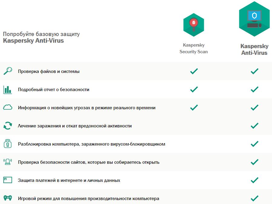 Kaspersky security scan не устанавливается