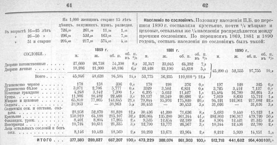 SPb census 1899 1