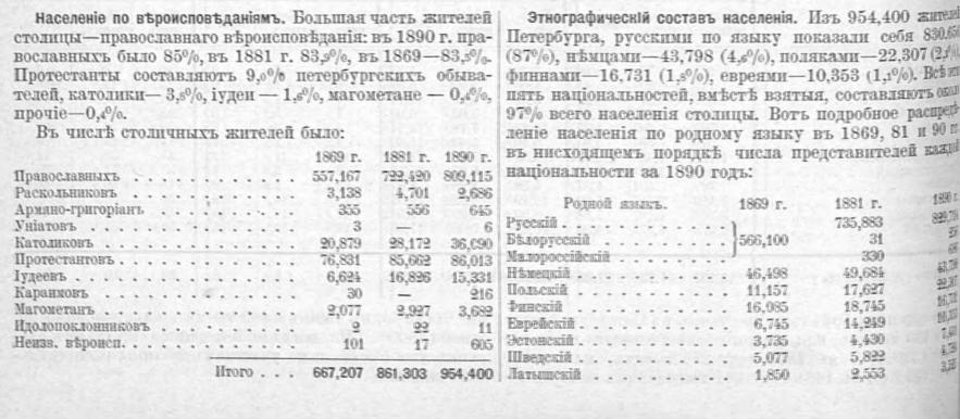SPb census 1899 2