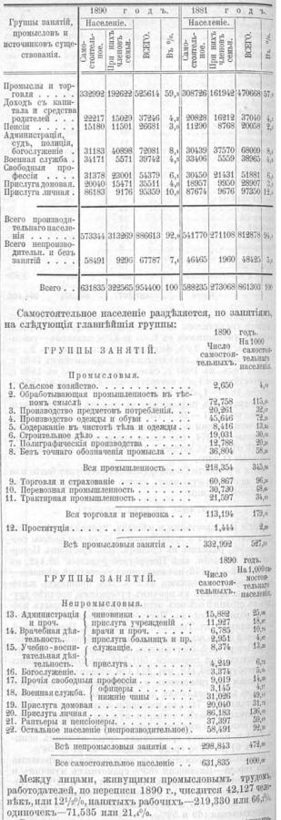 SPb works 1899 1