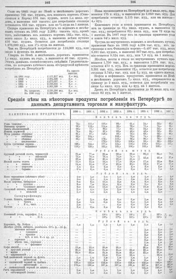 SPb prices 1899 1
