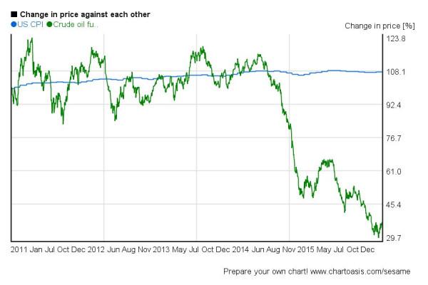 crude-oil-vs-cpi-5y