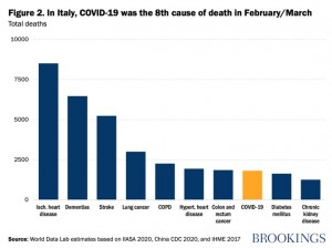 Corona - eighth leading cause of death in Italy