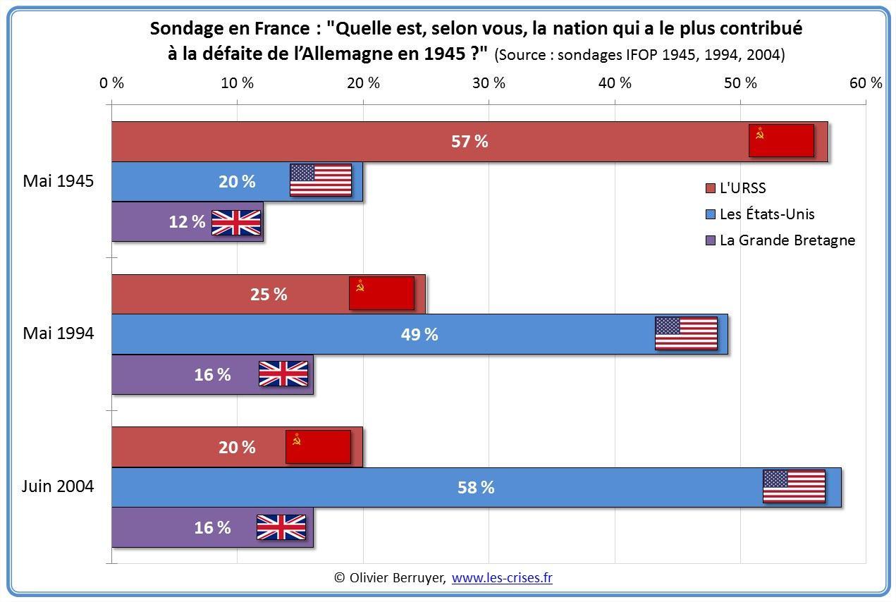 Statistika Опрос во Франции Кто внес наиболее значимый вклад в победу над Германией во Второй Мировой войнеsondage-nation-contribue-defaite-nazis1