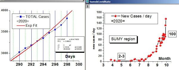 Corona - SUMY 2020-09-28