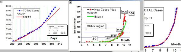 SumyCovidRate2020-10-07