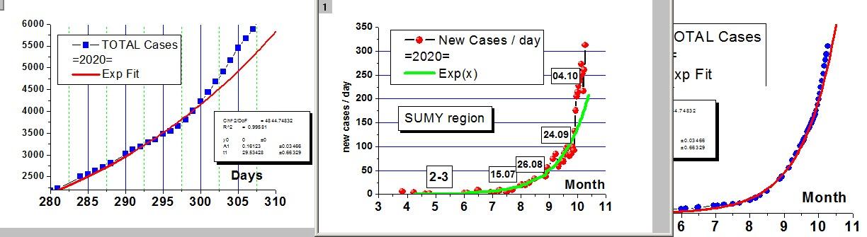 SumyCovidRate2020-10-08