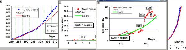 SumyCovidRate2020-10-11
