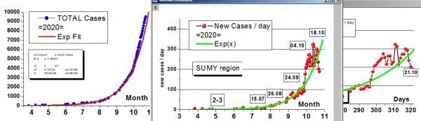 SumyCovidRate2020-10-21