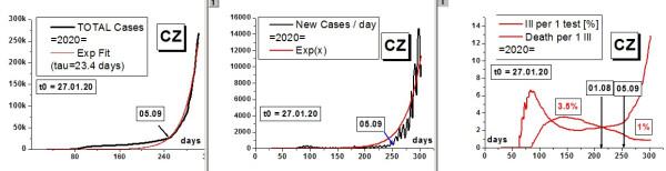 CZCovidRate2020-10-27