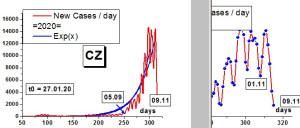 CZ_Covid_2020-11-09C01