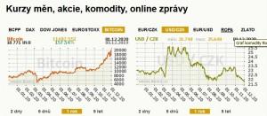 Kurzy_2020-12-03