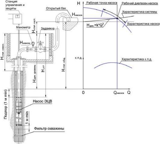 ...если рабочая точка, определяемая пересечением характеристики системы и... Рис.1 Схема установки насоса ЭЦВ и...
