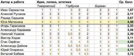 gorbunov_results