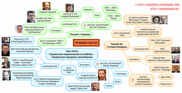 схема Правого сектора
