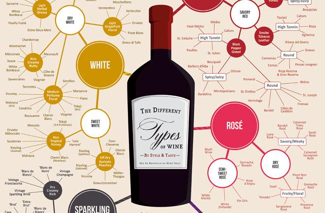 Аромат вина - это мозаика первичных, вторичных и третичных ароматов, и этот коктейль ароматов должен нам приносит