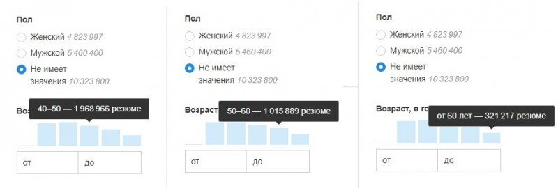 Данные с сайта: HH.ru