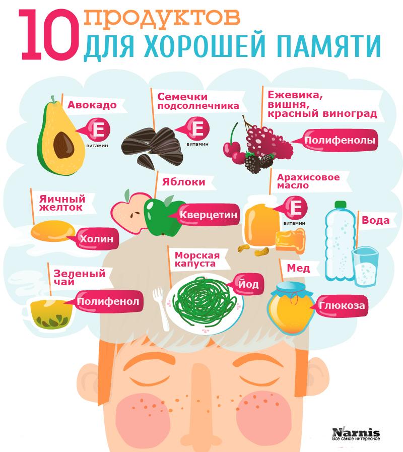 продукты-улучшающие-память