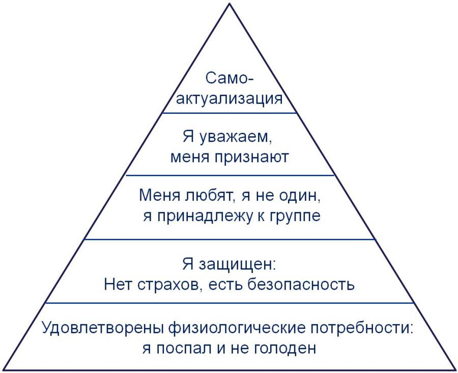 Piramida_potrebnostey_Maslou1