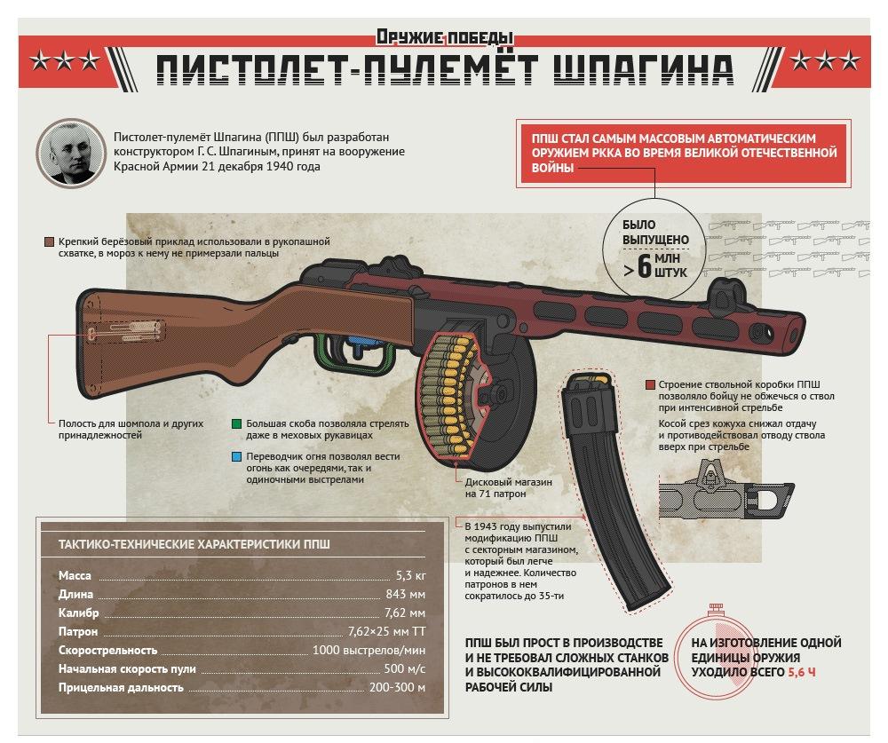 Pistolet-pulemyot_Shpagina