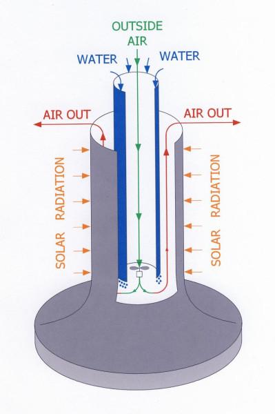 ExergyTowerView3D.jpg