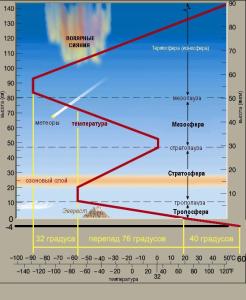 Зависимость температуры от высоты.png