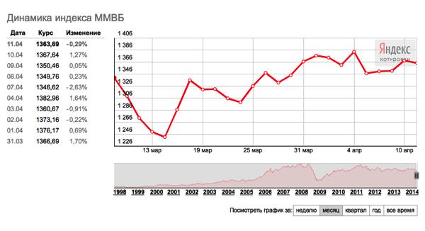 2014-04-12-12-09-42-Яндекс.Новости-Динамика-индекса-ММВБ